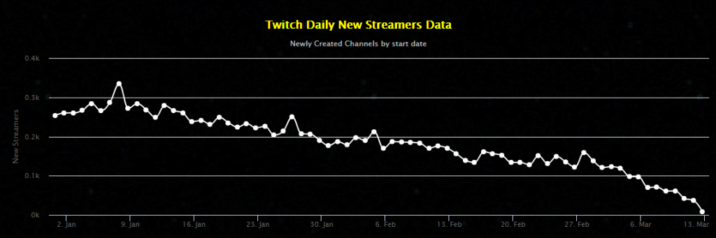 Twitch Streamers Decline