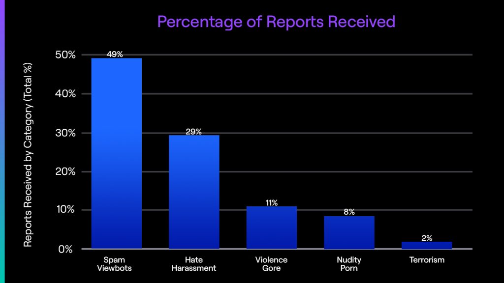Twitch Transparency Report But With Better Insight for Creators