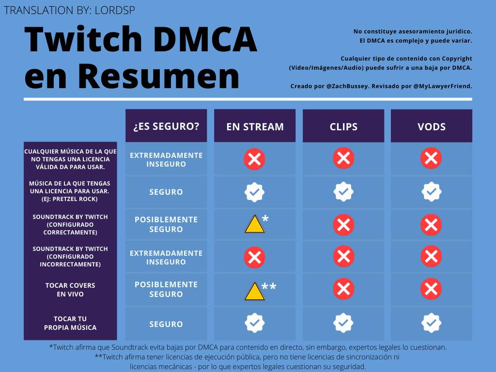 How to Avoid DMCA Strikes on Twitch