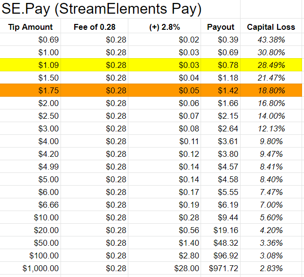 How to Best Financially Support Twitch Streamers